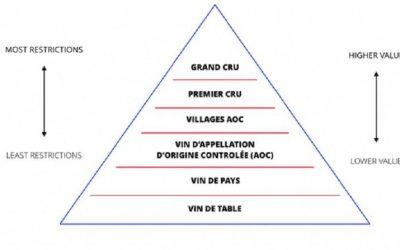 Phân loại rượu vang theo cấp độ