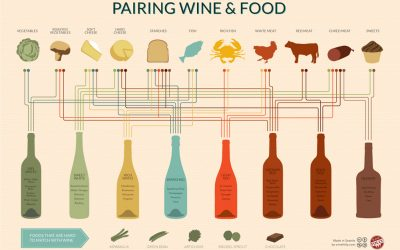 Cách phối đồ ăn với rượu vang