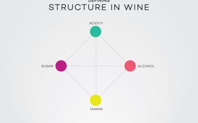 Cấu trúc của rượu vang