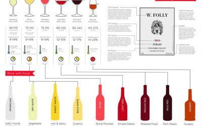 Các thuật ngữ cơ bản về rượu vang – Phần 1